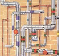 บริษัท สงขลา ไบโอแมส จำกัด สีและสัญลักษณ์ของท่อก๊าซ
